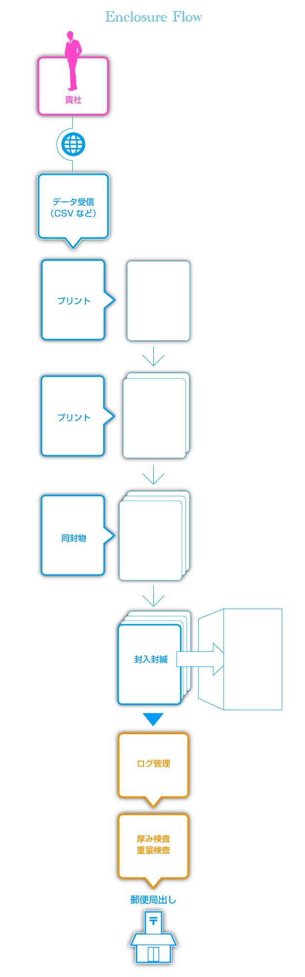 封入封緘作業の流れ