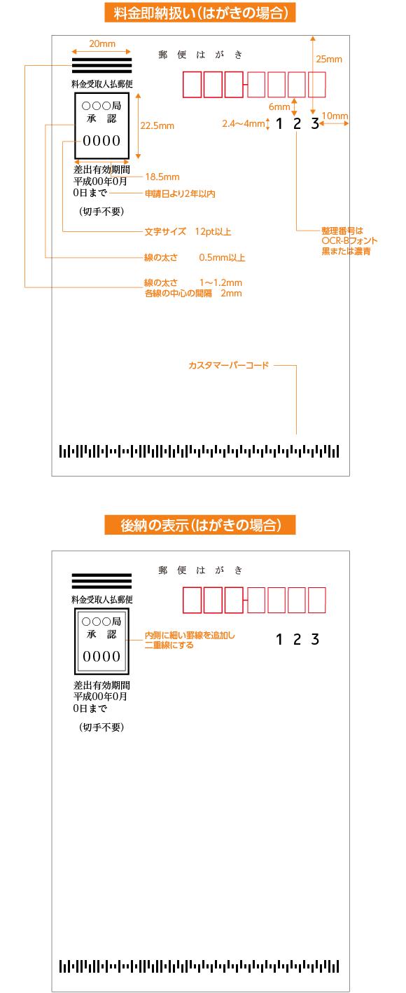 郵便料金受取人払の表記の方法
