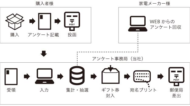 実績フロー図1