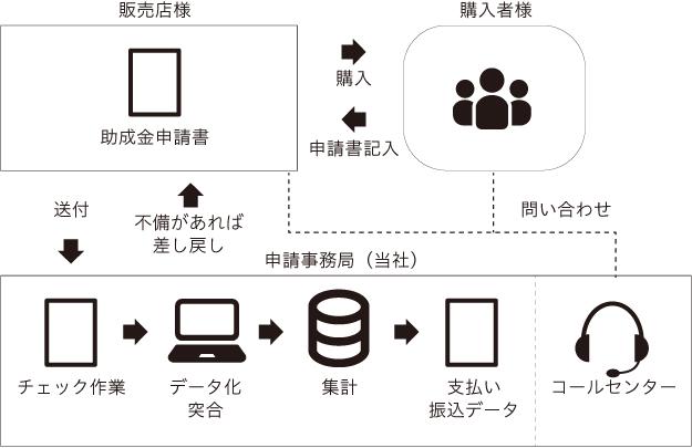 実績フロー図2