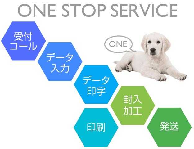 データプリント BPOサービスイメージ