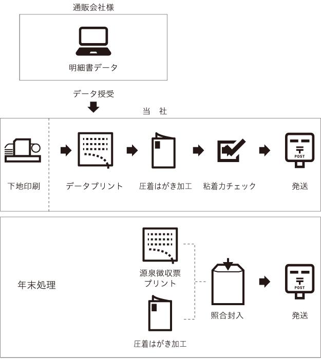 実績フロー図5