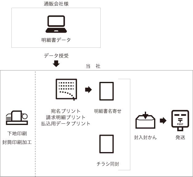 実績フロー図7