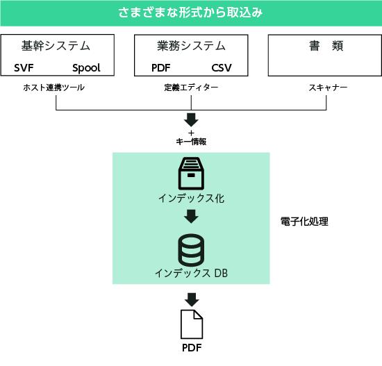 さまざまな形式からの帳票電子化のイメージ