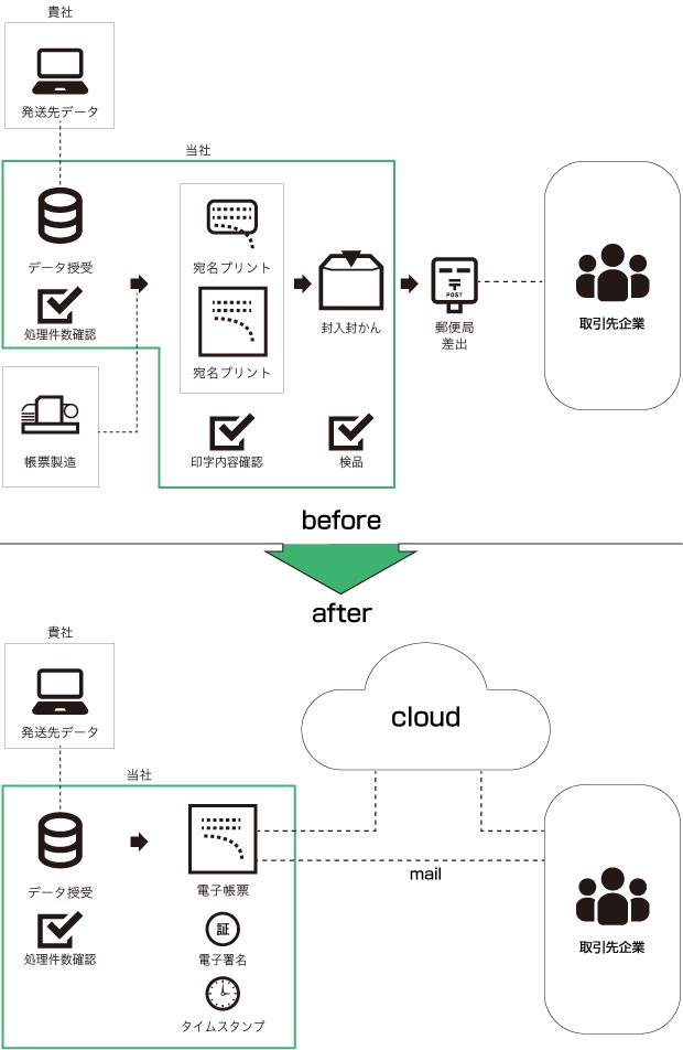 サービスの効果イメージ