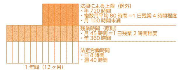 残業時間の上限規制図