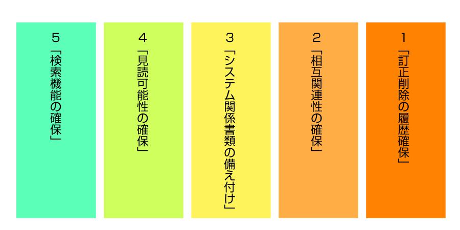 請求書電子配信 帳簿保存の5つの基本の要件